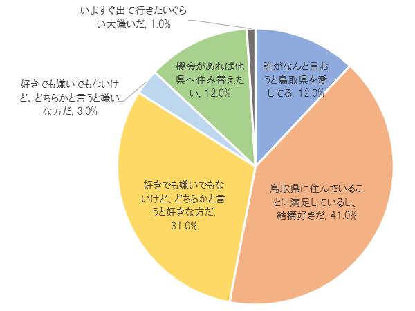 鳥取 県 人口
